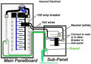 Should you install a subpanel in your basement? How do