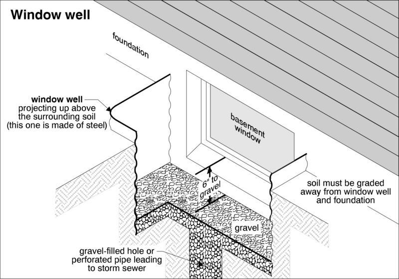 Window Well Repair, Installation & Costs - Basement Worx