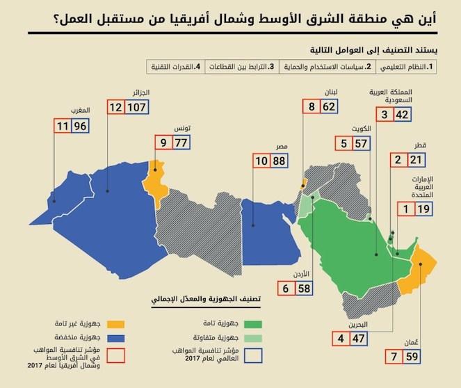 تقرير يظهر قصوراً في تنافسية المواهب العربية وجاهزيتها لمستقبل العمل