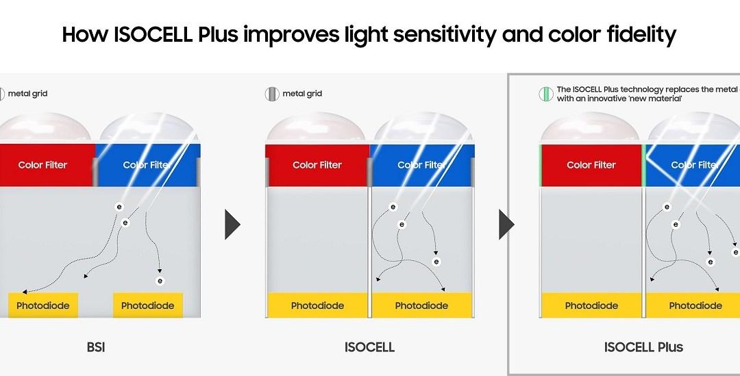 سامسونج تعزز حدة ودقة الألوان في صور هواتفها الذكية عبر تقنية ISOCELL Plus الجديدة