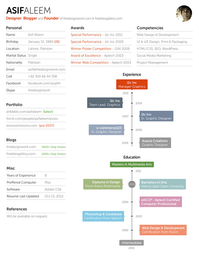 Discover more of the best free, resume, template, interactive, and clean inspiration on designspiration. 30 Free Cv Resume Templates Html Psd Indesign Bashooka