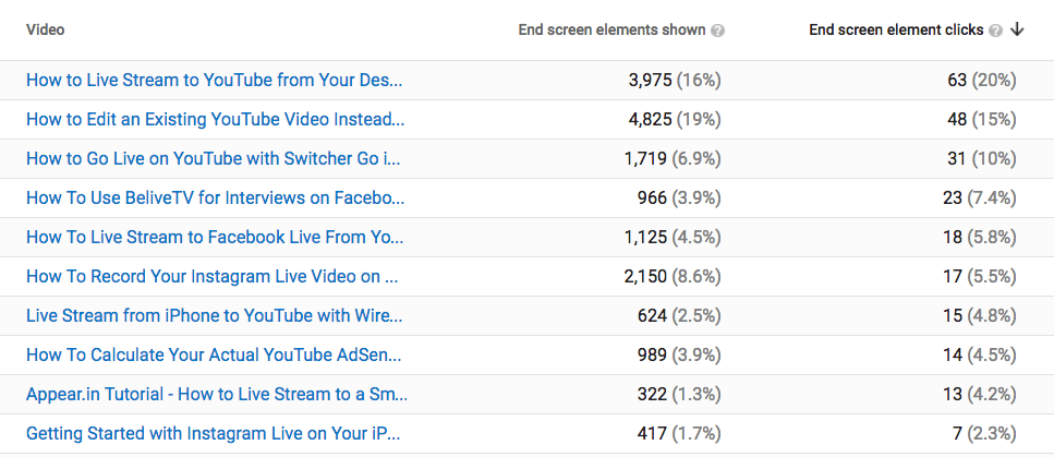YouTube End Screen Views and Clicks