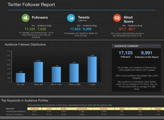 Twitter Follower Report from Simply Measured