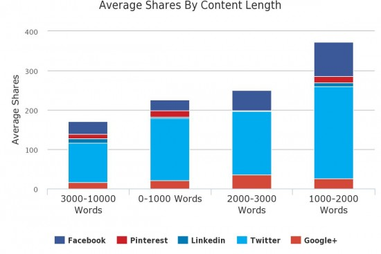 Shares by Content Length in Buzzsumo