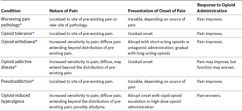 Physiology and Pharmacology of Opioid Analgesics