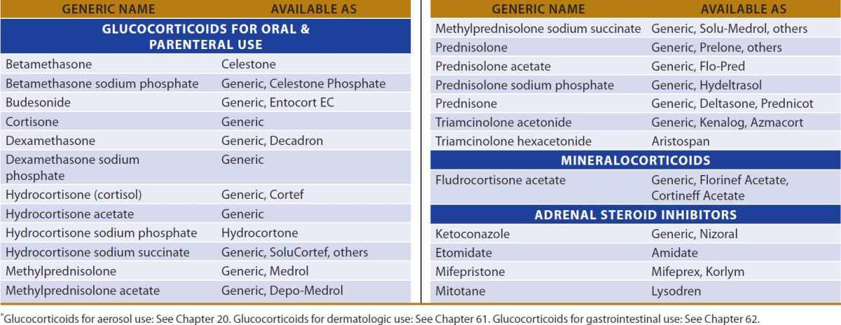 Adrenocortical steroid drugs side effects of steroids used for asthma