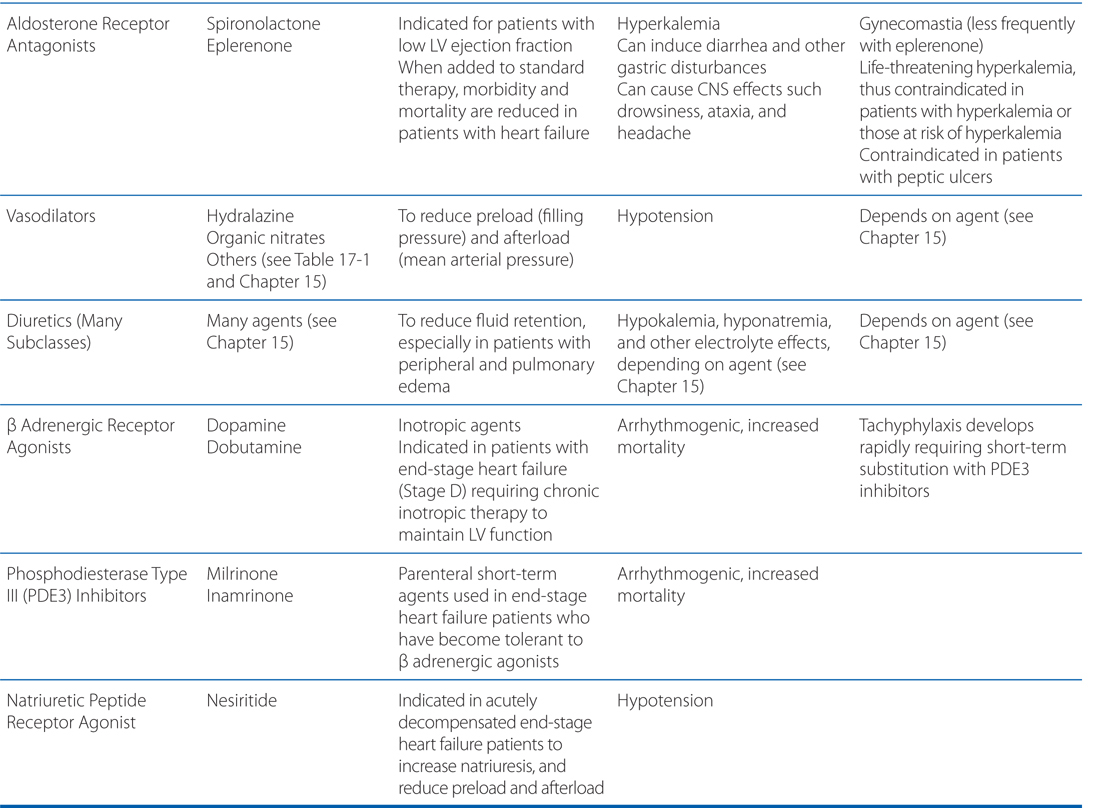 Pharmacotherapy Of Heart Failure Basicmedical Key