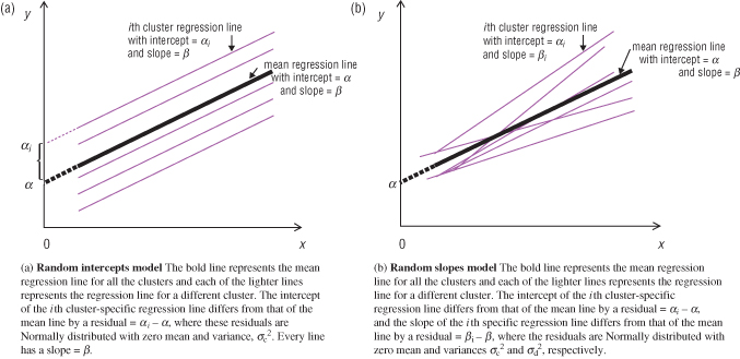 Regression methods for clustered data | Basicmedical Key