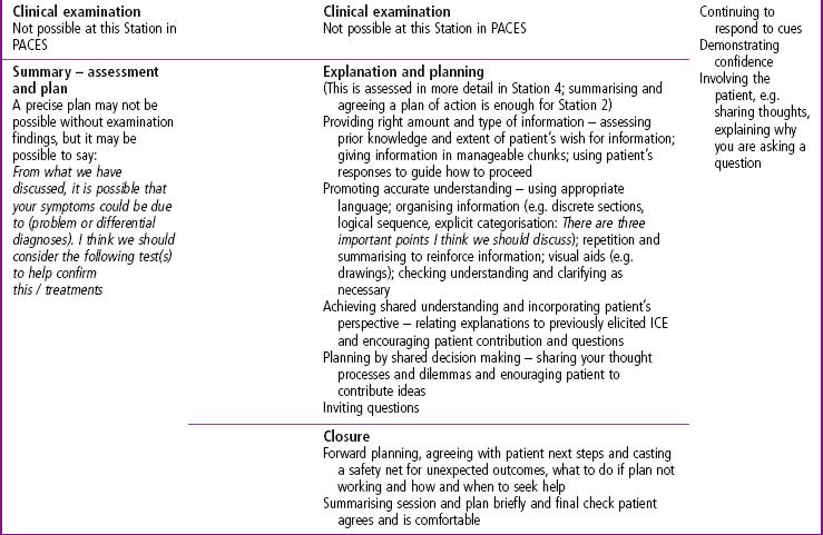 2: History-taking skills   Basicmedical Key