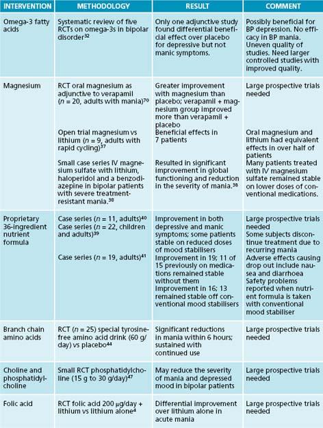 Bipolar disorder with psychotic symptoms | Basicmedical Key