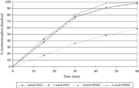 Analytical Testing and Evaluation of Capsules | Basicmedical Key