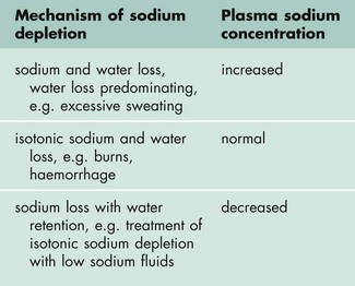 Water, sodium and potassium | Basicmedical Key