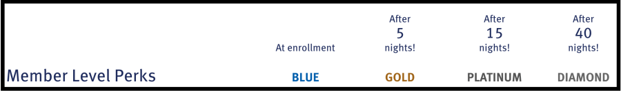 Member level Perks with Wyndham are Blue, Gold, Platinum or Diamond. Blue you receive at enrollment, then 5, 15, and 40 stays in order.