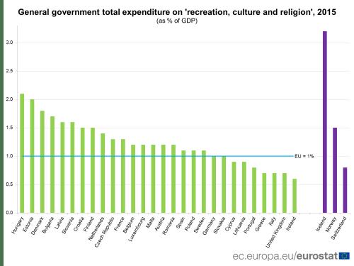Grafic Eurostat România