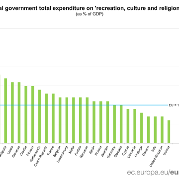 Grafic Eurostat Romania