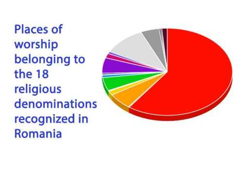 places of worship in Romania