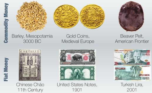 Commodity Money & Fiat Money throughout history