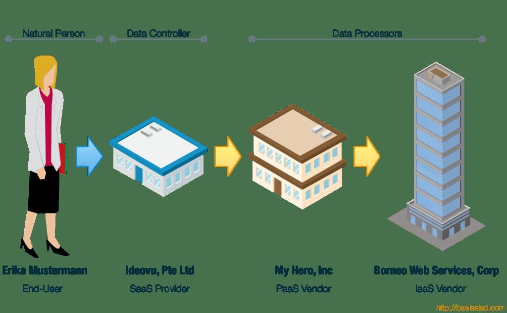 GDPR-data-processor-controller@2x.png