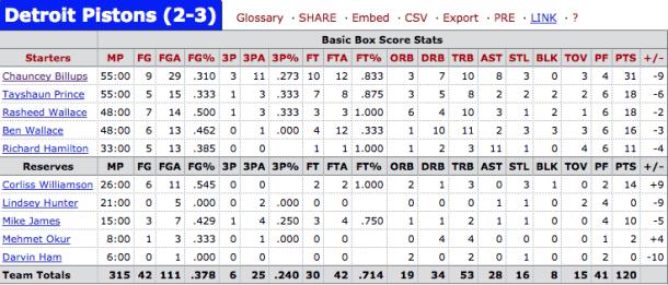 Stats via basketball-reference
