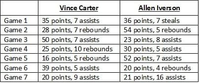 Iverson vs. Carter