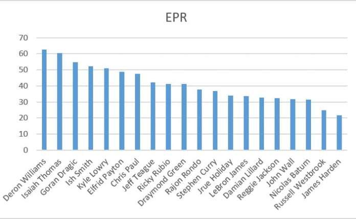 EPR leaders chart