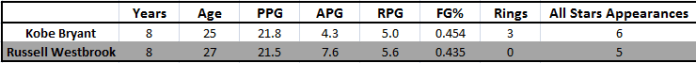 Kobe Bryant and Russell Westbrook Stats