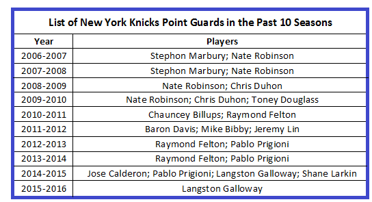 A list of New York Knicks point guards in the past 10 seasons. (via basketball reference)