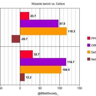 wizards-celtics-bench-nba