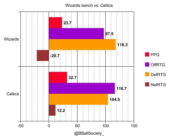 Washington Wizards, Boston Celtics