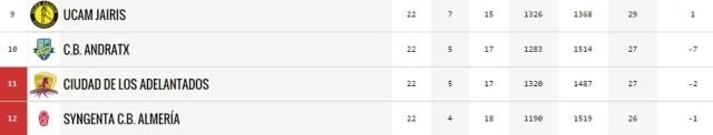 clasificación liga femenina 2 grupo b 14-15 descenso Clarinos