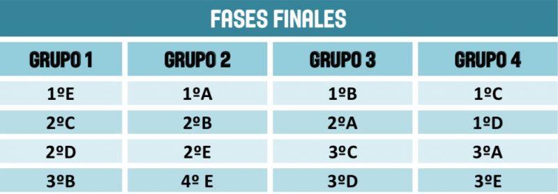 Fases Finales EBA