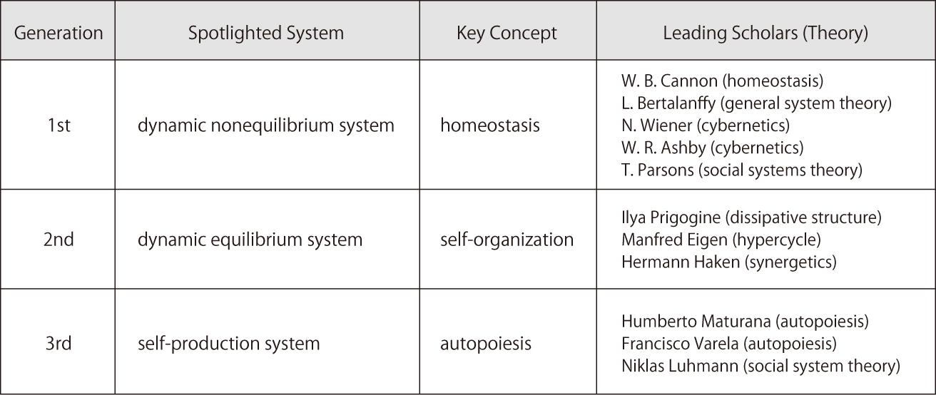 SystemsTheoryGenerationTable