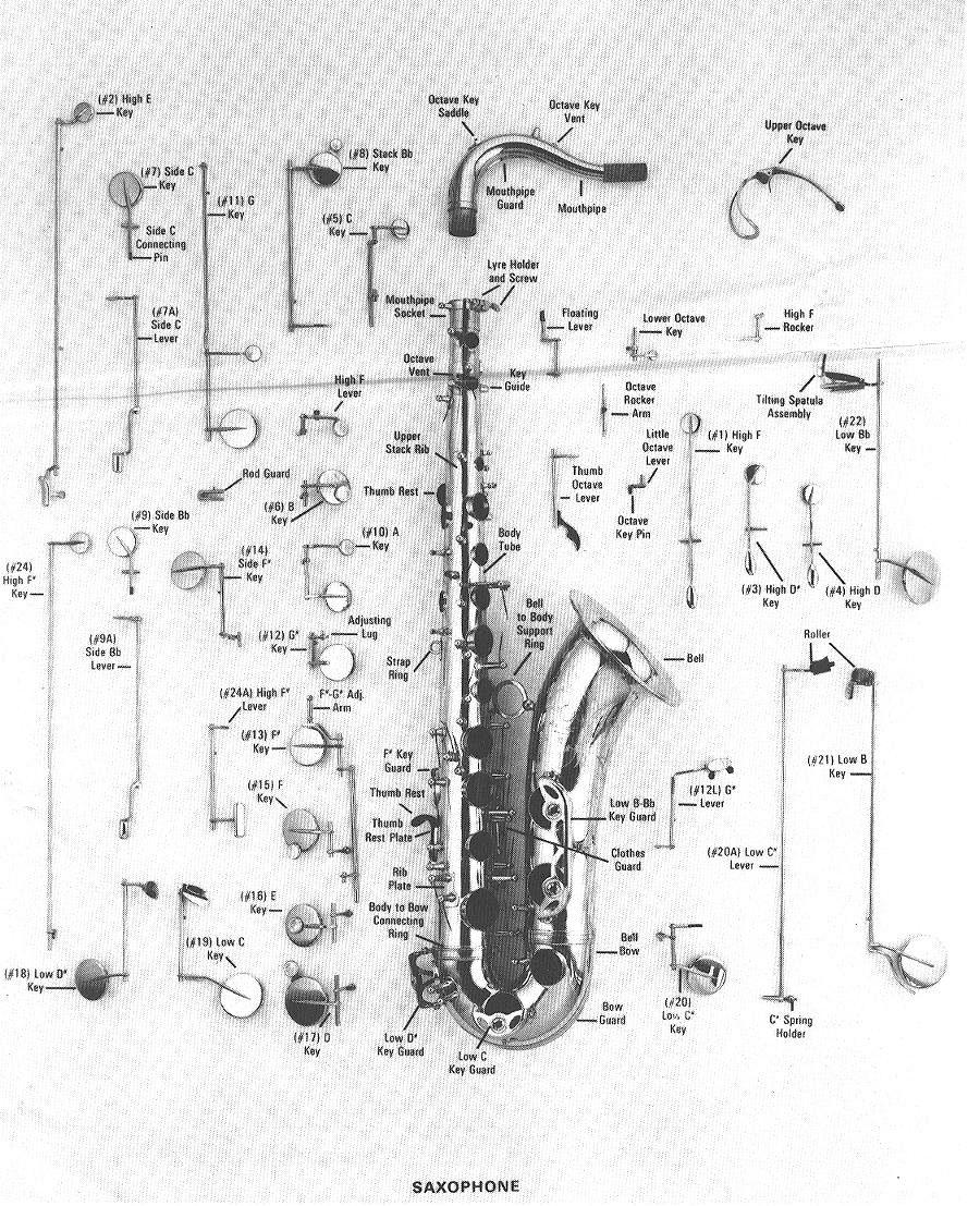 saxophone blown up idd 1 sax bits the bassic sax blog