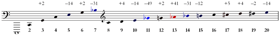 2048px-Harmonic_Series