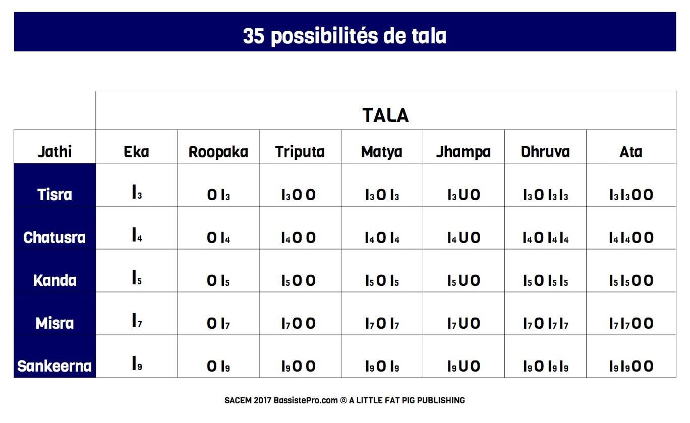 35 possibilites de tala carnatique