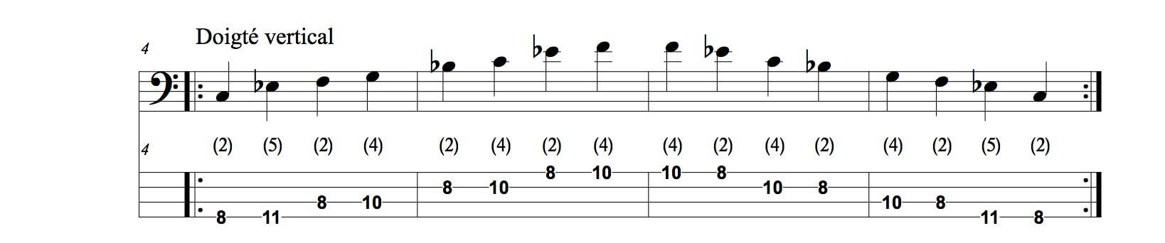 gamme mineure pentatonique a la guitare basse 3