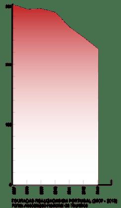 touradas portugal estatistica 2013_305
