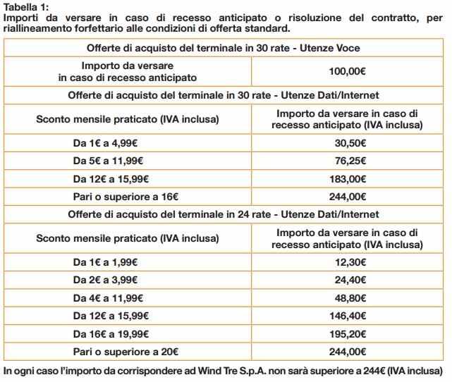tabella h3g di riallineamento forfetario alle condizioni di offerta standard