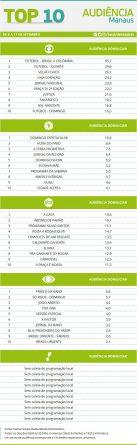 top10-manaus