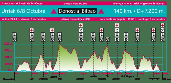 BUTS Donostia Bilbao