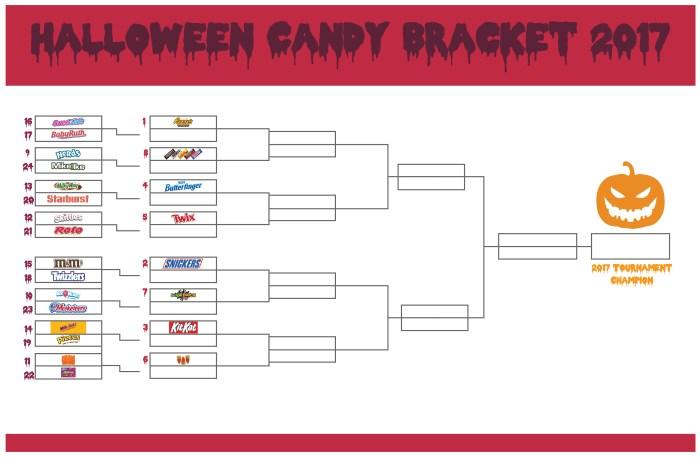 BASYS Processing's Halloween 2017 Bracket Challenge