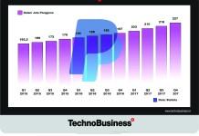 "Meski Kompetitor ""Menjamur"", Jumlah Pengguna PayPal Tetap Tumbuh"