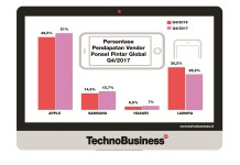 Apple Kuasai 51% Pendapatan Vendor Ponsel Pintar Global