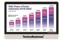 Pasar eTravel Indonesia 2018 Bernilai US$9,58 Miliar