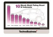 Toyota Kuasai 26,5% Pencarian Mobil Secara Online