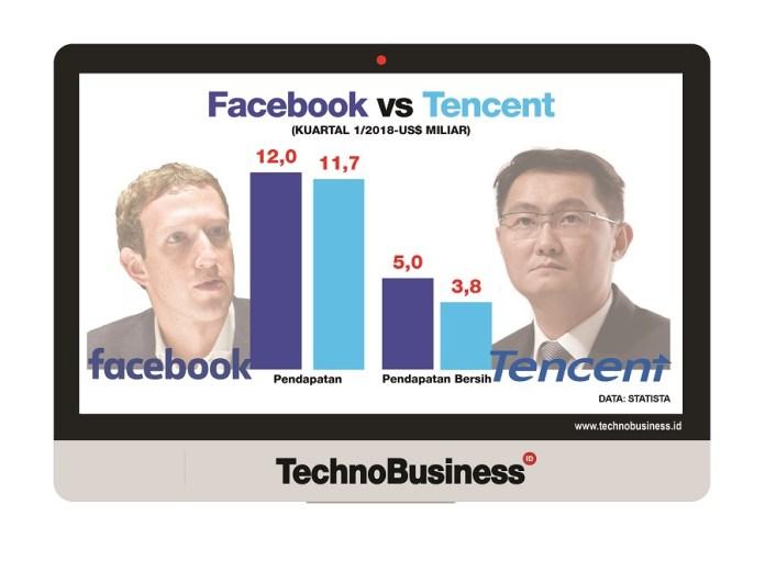 Facebook vs Tencent, Mana yang Lebih Tangguh?