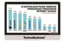 10 Perusahaan Internet dengan Kapitalisasi Pasar Terbesar