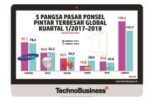 5 Pangsa Pasar Ponsel Pintar Terbesar Sejagat per Kuartal 1/2018
