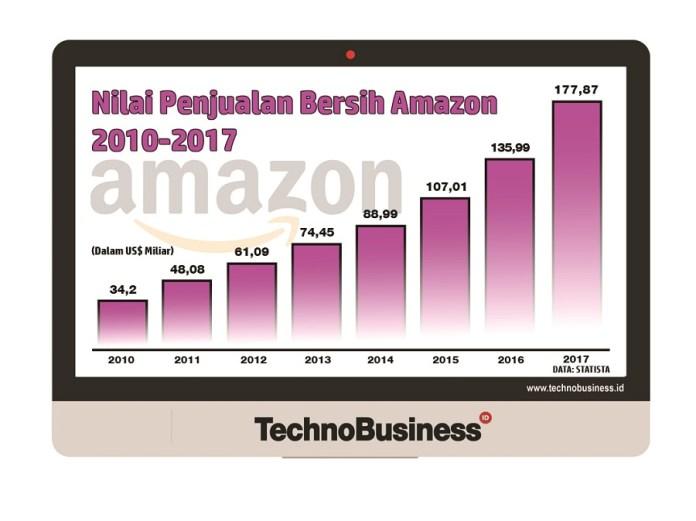 Investasi Rp14 Triliun di Indonesia, Berapa Pendapatan Amazon.com?