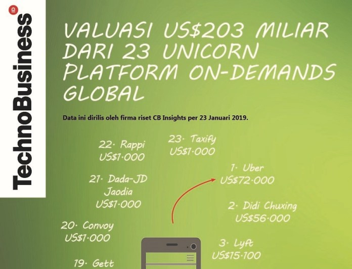 "23 Unicorn ""On-Demands"" Bervaluasi US$203 Miliar"